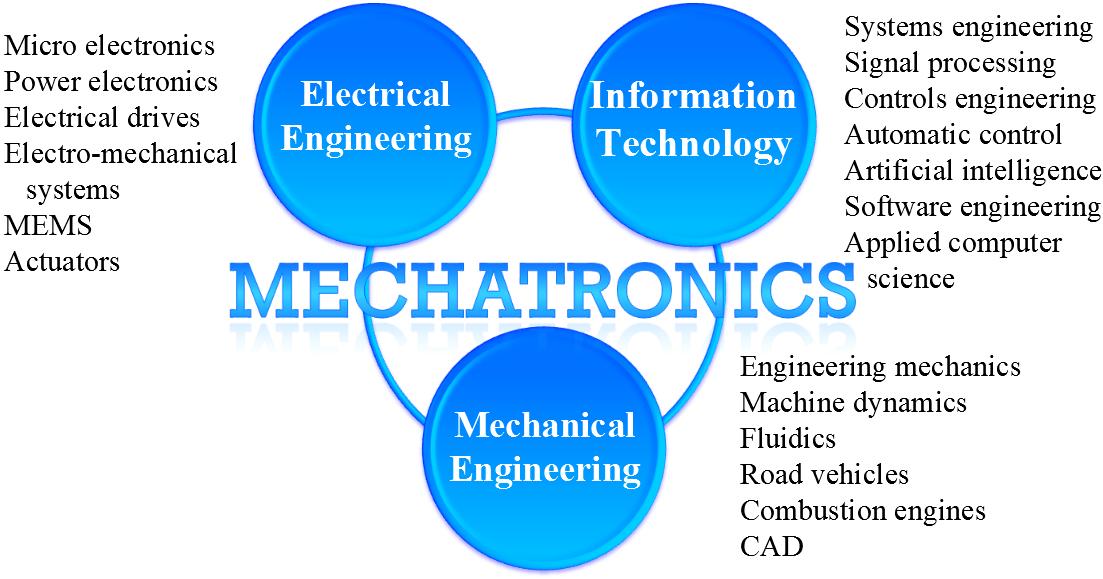 Thesis mechatronics